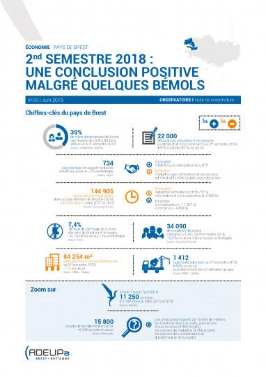 Second semestre 2018 dans le pays de Brest : Une conclusion positive malgré quelques bémols